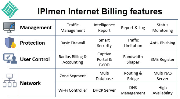 IPImen Internet Billing Features