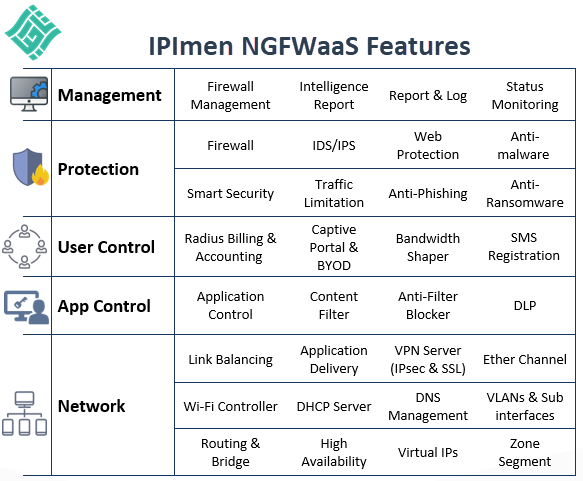 IPImen NGFWaaS Features