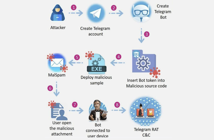 takian.ir cybercriminals using telegram messenger for toxiceye malware